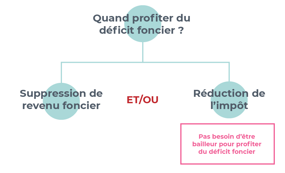 Le Deficit Foncier Comment Le Calculer Et L Imputer